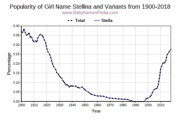 Variant Popularity Trend  for Stellina  from 1900 to 2015