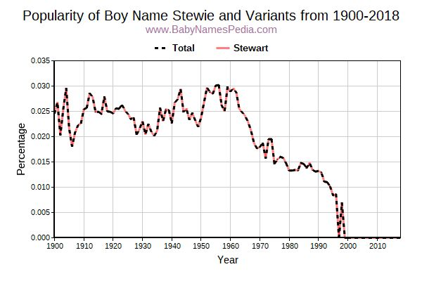 Variant Popularity Trend  for Stewie  from 1900 to 2015