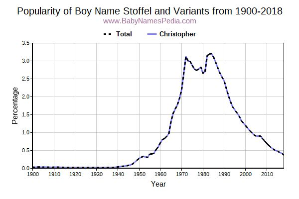 Variant Popularity Trend  for Stoffel  from 1900 to 2016