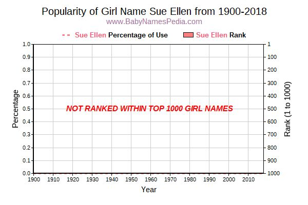 Popularity Trend  for Sue Ellen  from 1900 to 2015