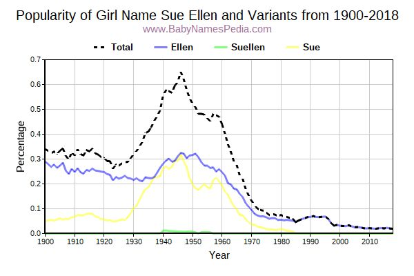 Variant Popularity Trend  for Sue Ellen  from 1900 to 2015