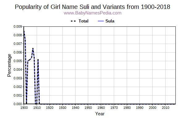 Variant Popularity Trend  for Suli  from 1900 to 2015