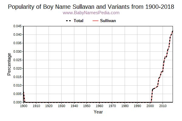 Variant Popularity Trend  for Sullavan  from 1900 to 2016