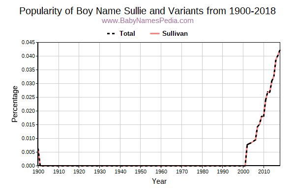 Variant Popularity Trend  for Sullie  from 1900 to 2016