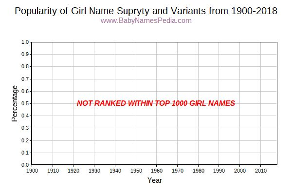 Variant Popularity Trend  for Supryty  from 1900 to 2016
