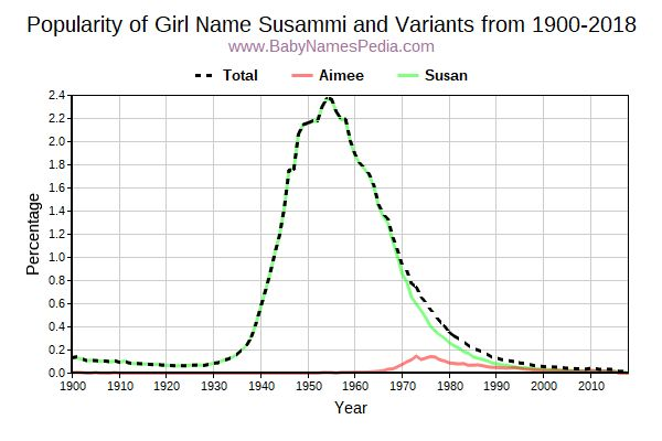 Variant Popularity Trend  for Susammi  from 1900 to 2016