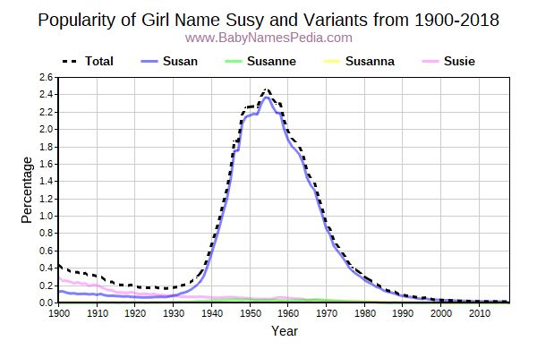 Variant Popularity Trend  for Susy  from 1900 to 2016