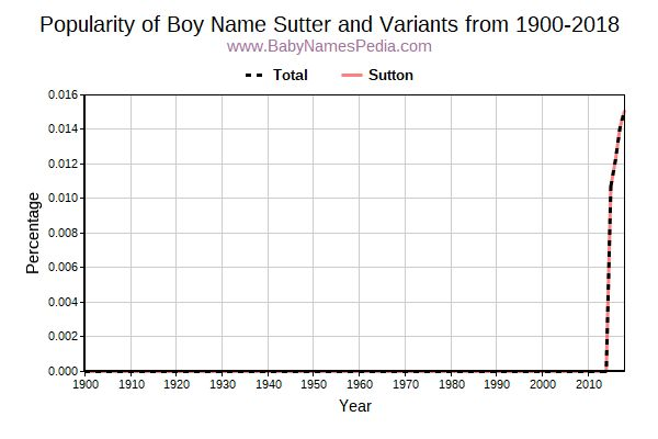 Variant Popularity Trend  for Sutter  from 1900 to 2016