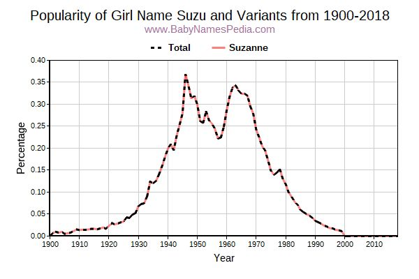 Variant Popularity Trend  for Suzu  from 1900 to 2016