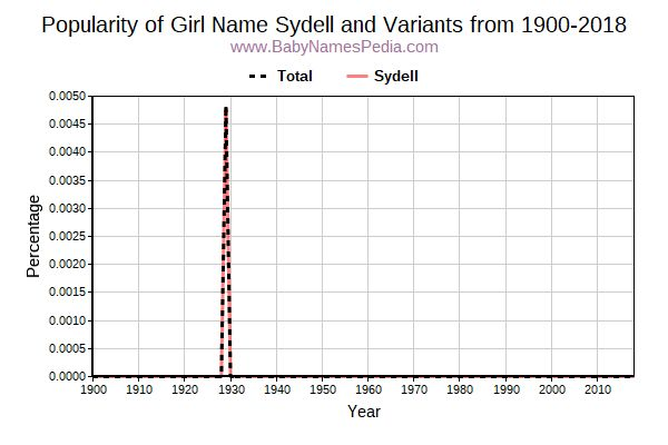 Variant Popularity Trend  for Sydell  from 1900 to 2016