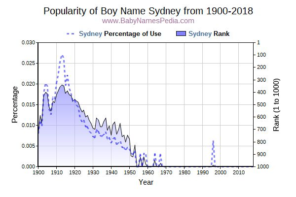 sydney name meaning - photo#14