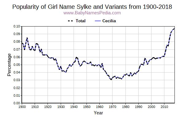 Variant Popularity Trend  for Sylke  from 1900 to 2016