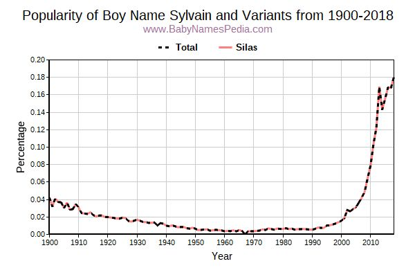 Variant Popularity Trend  for Sylvain  from 1900 to 2018