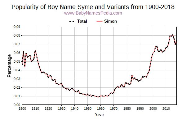 Variant Popularity Trend  for Syme  from 1900 to 2015