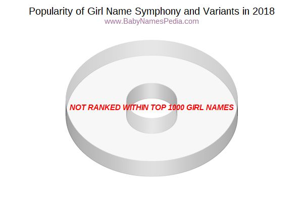 Variant Popularity Chart  for Symphony  in 2016