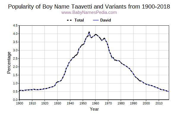 Variant Popularity Trend  for Taavetti  from 1900 to 2015