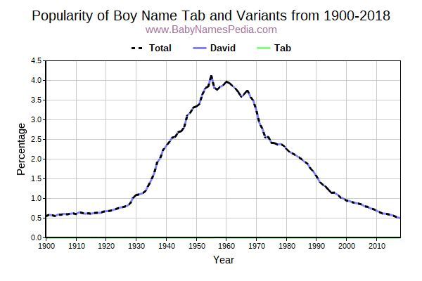 Variant Popularity Trend  for Tab  from 1900 to 2017