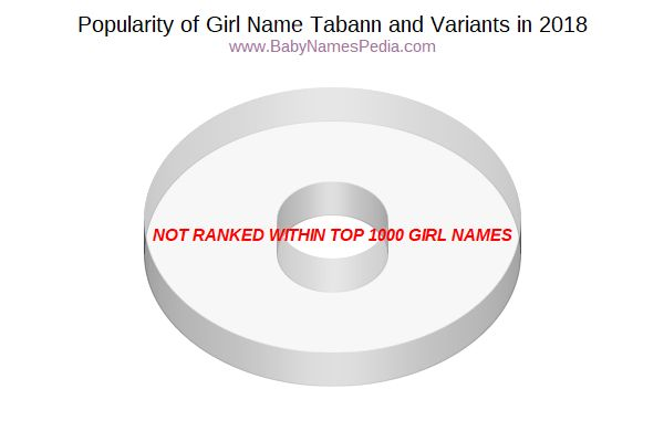 Variant Popularity Chart  for Tabann  in 2018