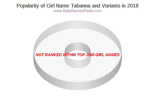 Variant Popularity Chart  for Tabanna  in 2017