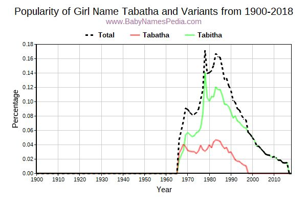 Variant Popularity Trend  for Tabatha  from 1900 to 2017