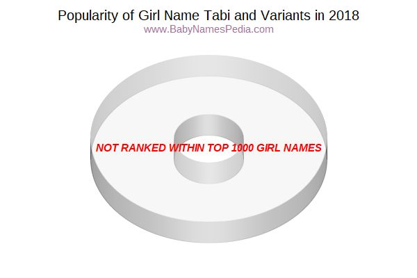 Variant Popularity Chart  for Tabi  in 2018