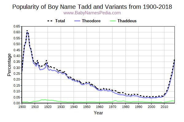 Variant Popularity Trend  for Tadd  from 1900 to 2018