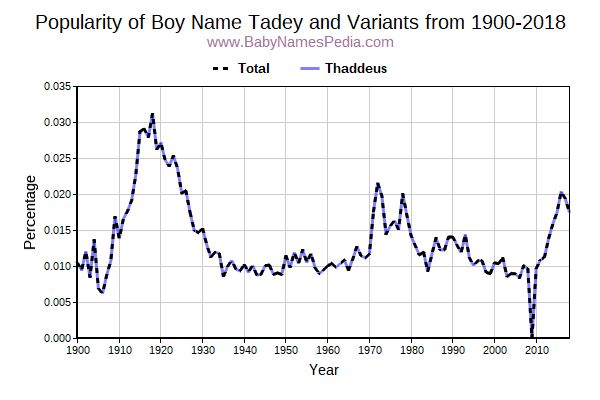 Variant Popularity Trend  for Tadey  from 1900 to 2017