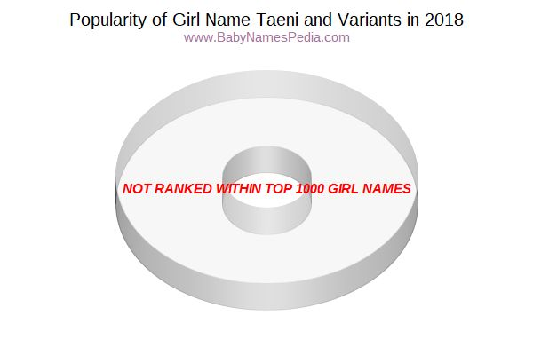 Variant Popularity Chart  for Taeni  in 2018