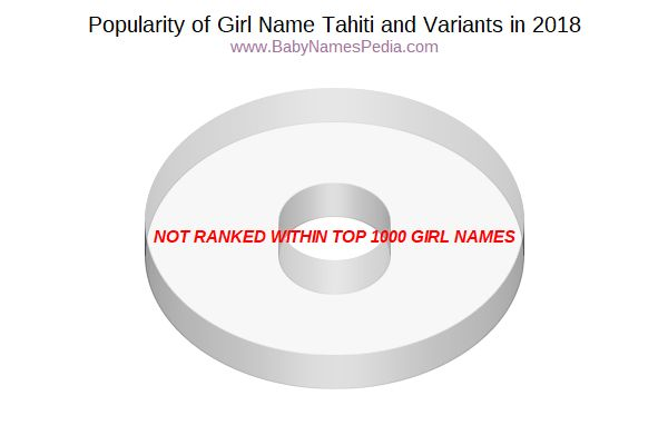 Variant Popularity Chart  for Tahiti  in 2015