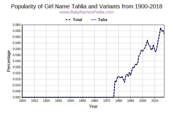 Variant Popularity Trend  for Tahlia  from 1900 to 2015
