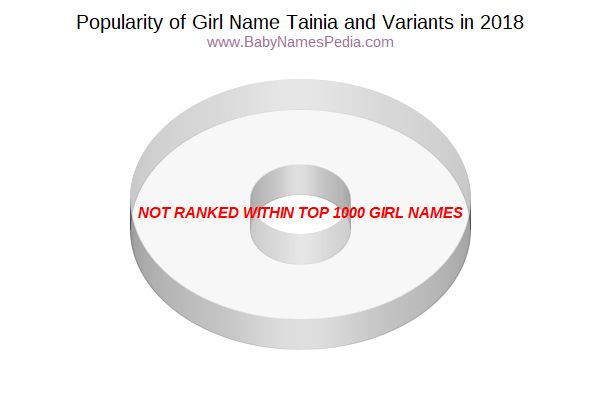 Variant Popularity Chart  for Tainia  in 2015