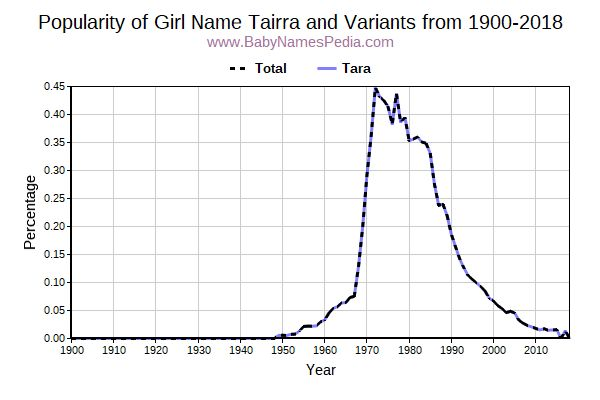 Variant Popularity Trend  for Tairra  from 1900 to 2016