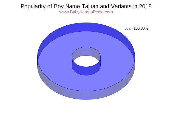 Variant Popularity Chart  for Tajuan  in 2018