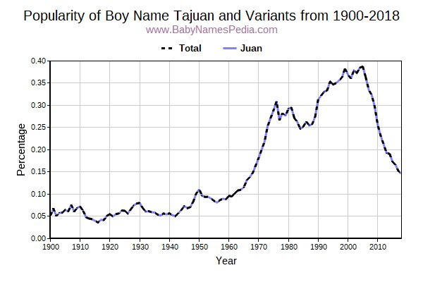 Variant Popularity Trend  for Tajuan  from 1900 to 2018