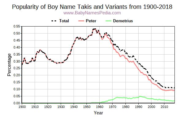 Variant Popularity Trend  for Takis  from 1900 to 2016