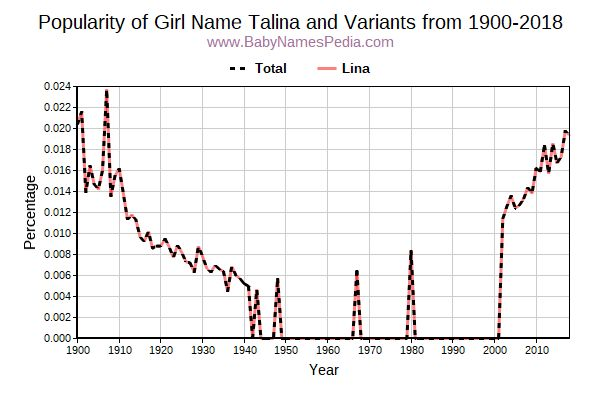 Variant Popularity Trend  for Talina  from 1900 to 2015