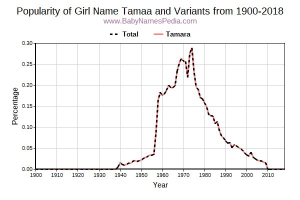 Variant Popularity Trend  for Tamaa  from 1900 to 2018