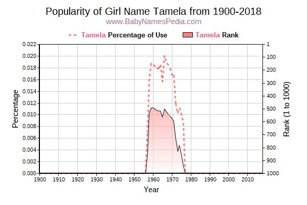 Popularity Trend  for Tamela  from 1900 to 2016