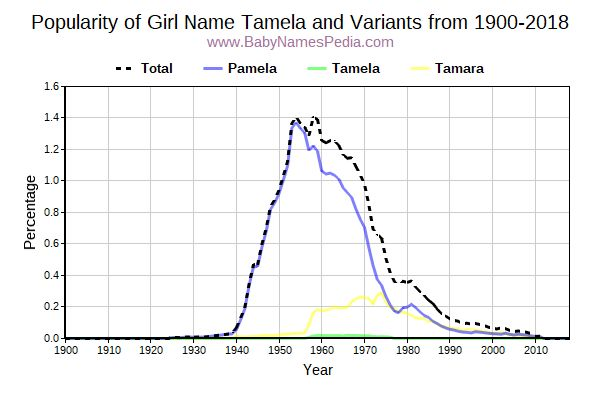 Variant Popularity Trend  for Tamela  from 1900 to 2016