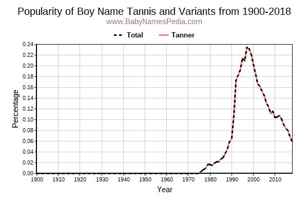 Variant Popularity Trend  for Tannis  from 1900 to 2015