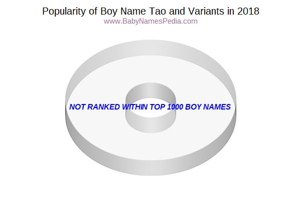 Variant Popularity Chart  for Tao  in 2016