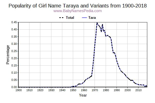 Variant Popularity Trend  for Taraya  from 1900 to 2016