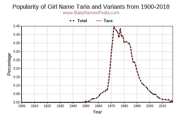 Variant Popularity Trend  for Taria  from 1900 to 2015