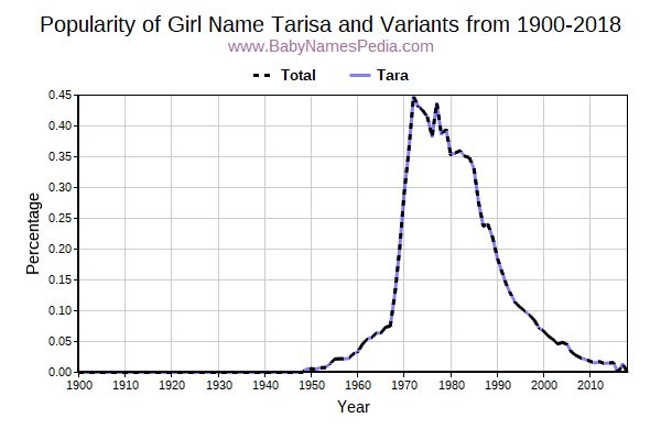 Variant Popularity Trend  for Tarisa  from 1900 to 2016