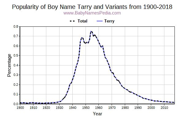 Variant Popularity Trend  for Tarry  from 1900 to 2015
