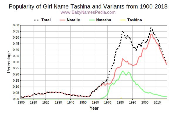 Variant Popularity Trend  for Tashina  from 1900 to 2015
