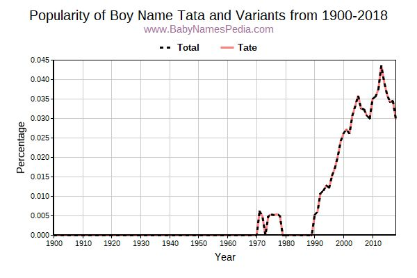 Variant Popularity Trend  for Tata  from 1900 to 2015