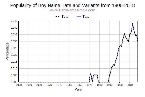 Variant Popularity Trend  for Tate  from 1900 to 2018