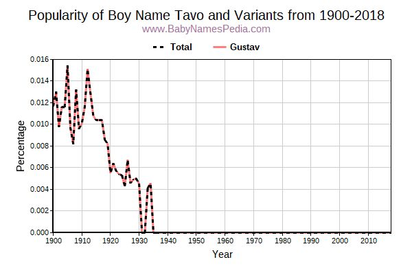 Variant Popularity Trend  for Tavo  from 1900 to 2016