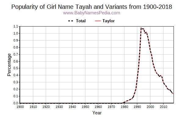 Variant Popularity Trend  for Tayah  from 1900 to 2015